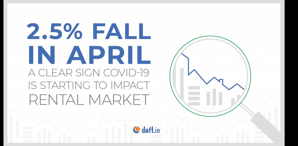 Dublin Rental Market – How has COVID-19 affected the rental market?